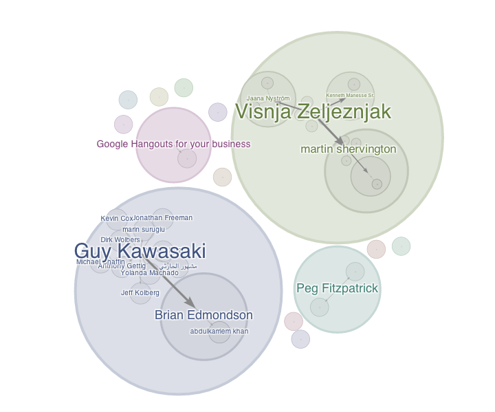 Google+ Ripples of my Guy Kawasaki Quotes Post