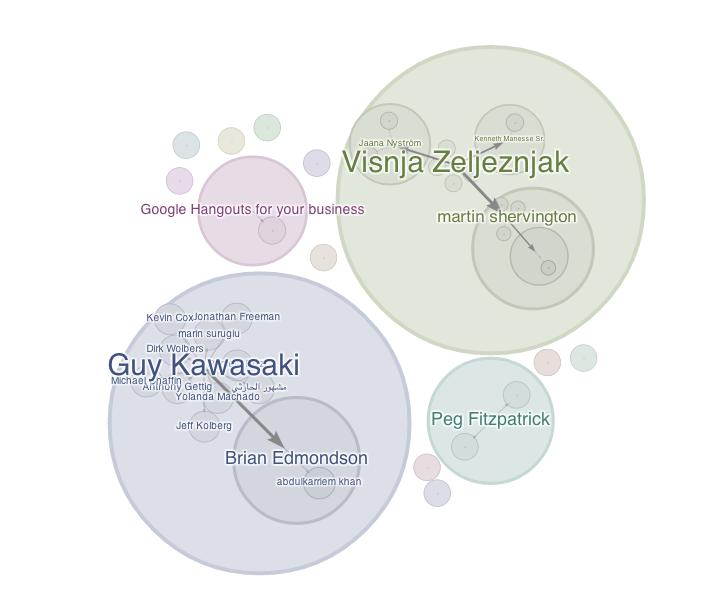 Google+ Ripples of my Guy Kawasaki Quotes Post